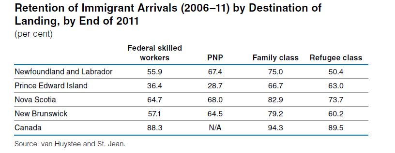 The Atlantic Canada provinces need more immigrants