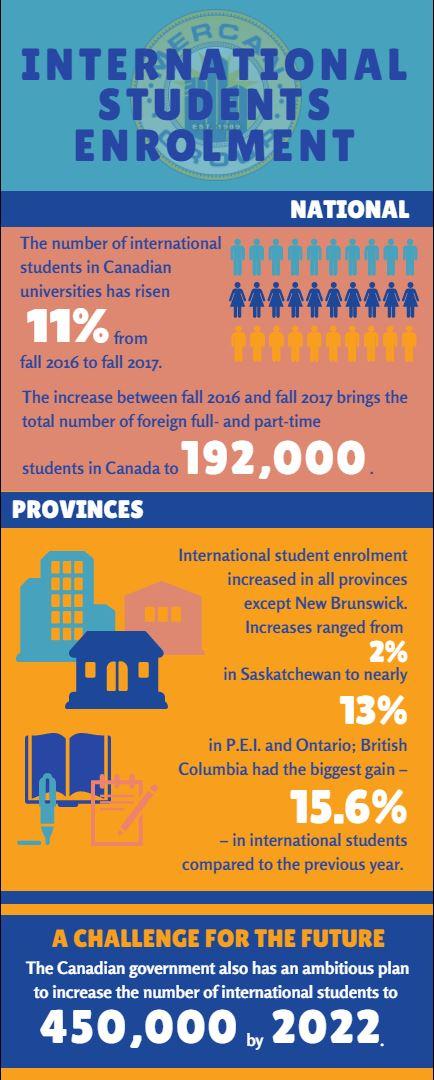 international students' enrolment