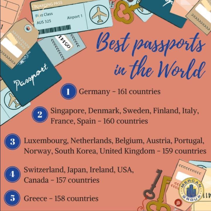 best passport