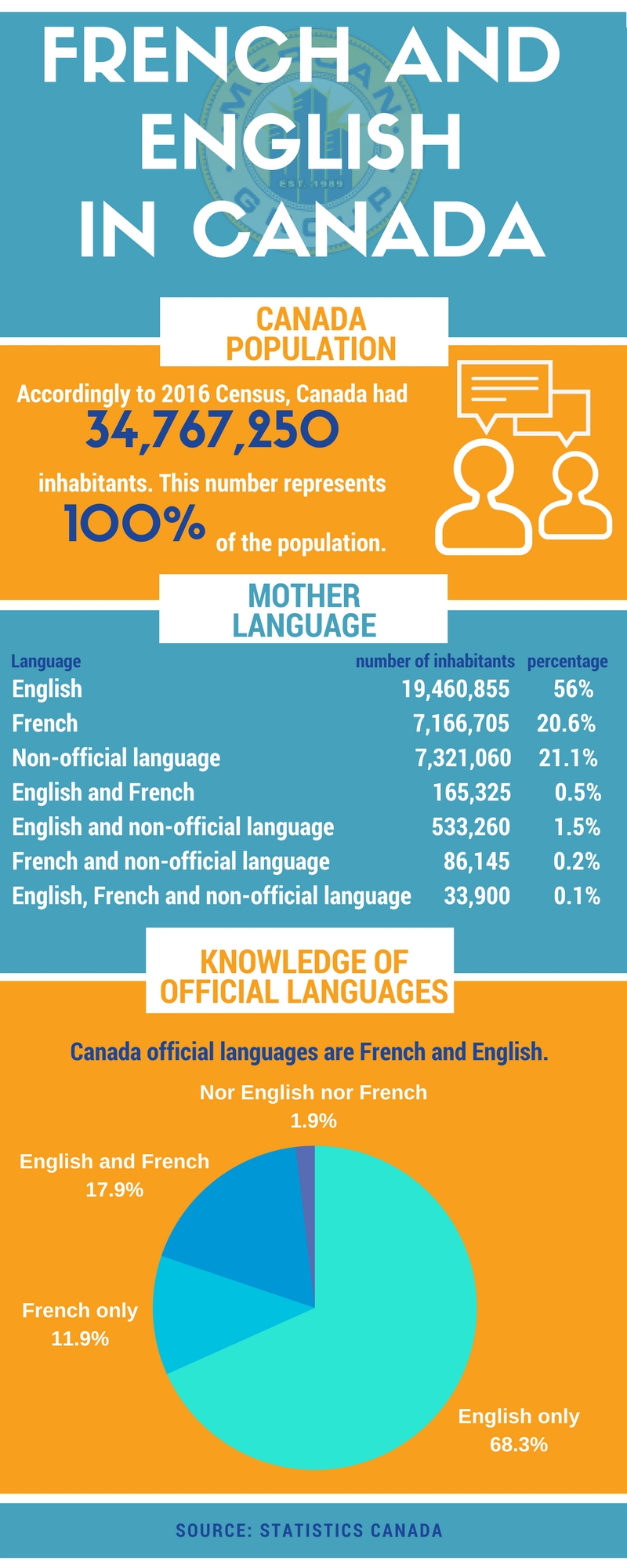 canada official languages